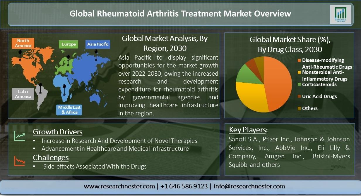 Rheumatoid-Arthritis-Treatment-Market-Overview