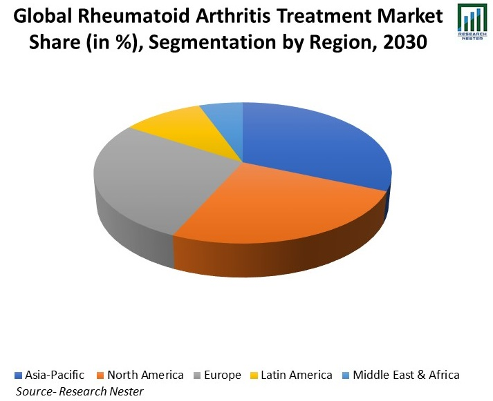 Rheumatoid-Arthritis-Treatment-Market-Share
