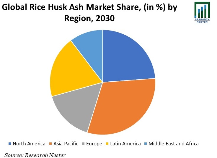 Rice Husk Ash Market