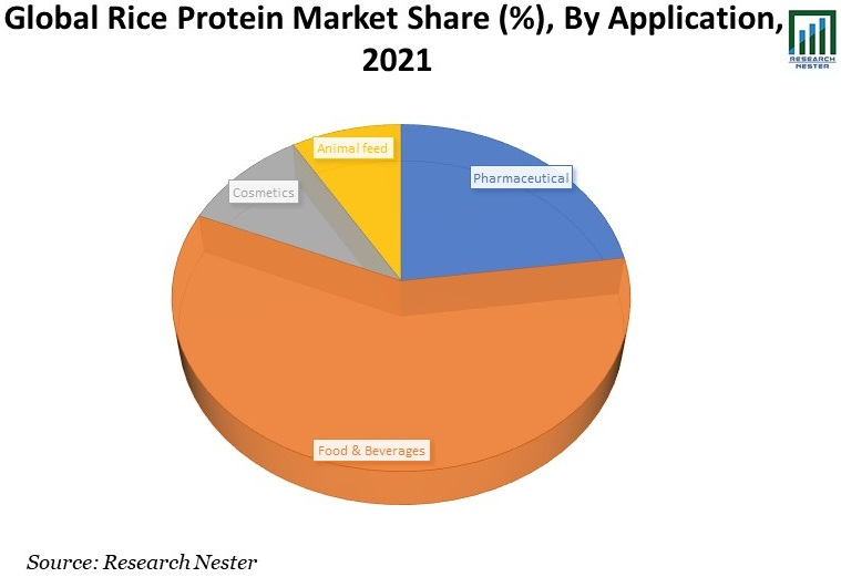 Global-Rice-Protein-Market-Share