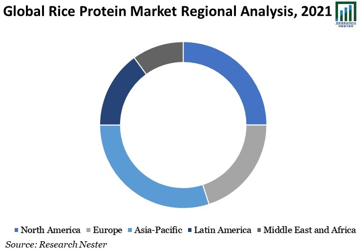 Global-Rice-Protein-Market