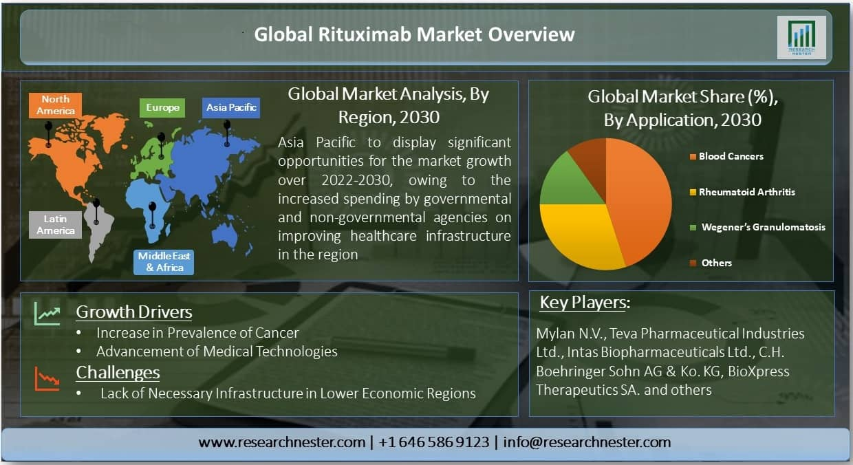 Global Rituximab Market