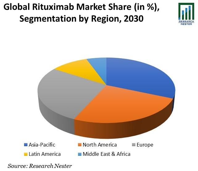 Rituximab Market