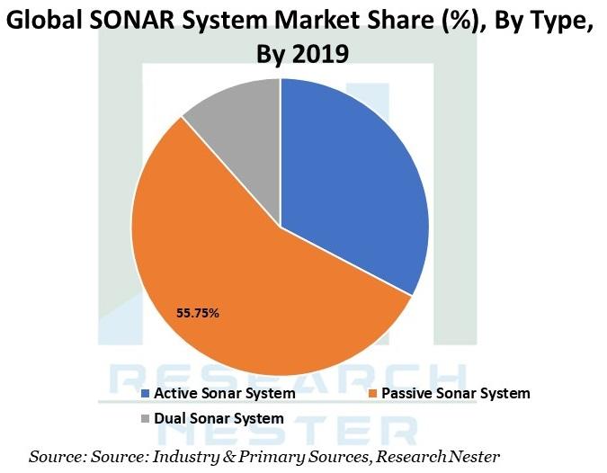 Global-SONAR-System-Market