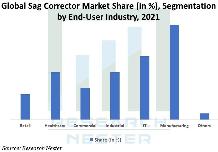 Global-Sag-Corrector-Market-Share