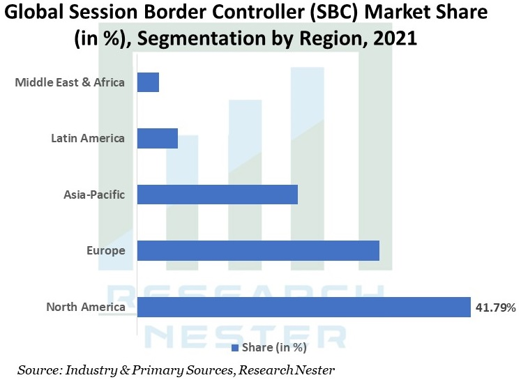 Global-Session-Border-Controller-Market