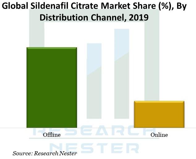 Global-Sildenafil-Citrate-Market