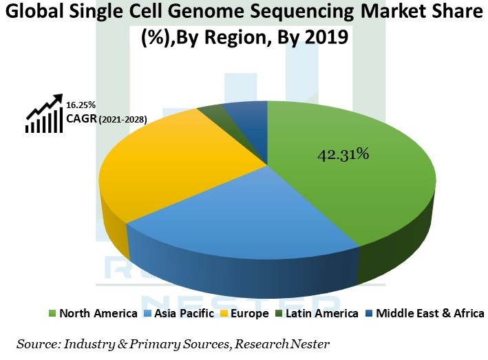 Global-Single-Cell-Genome-Sequencing-Market