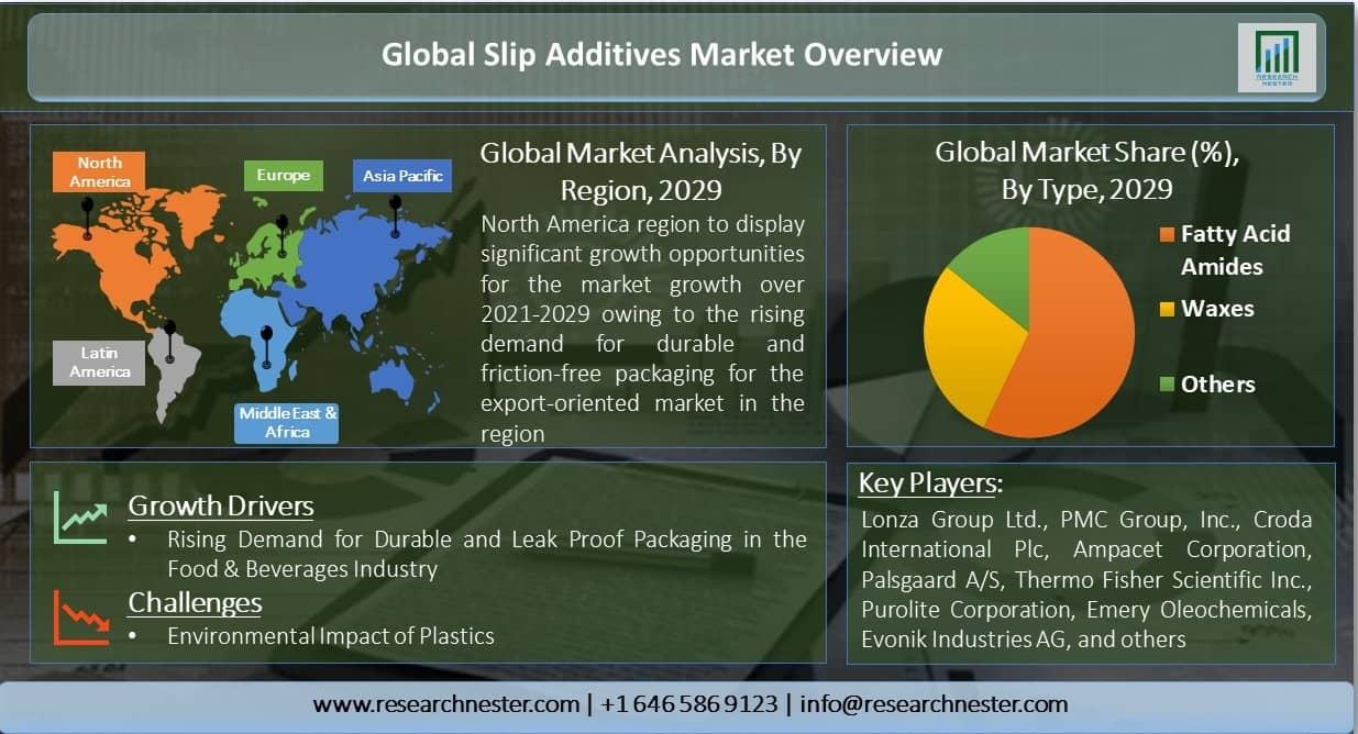 Global-Slip-Additives-Market-Overview