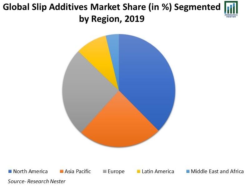 Global-Slip-Additives-Market-Share