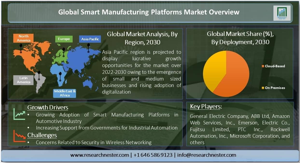 Smart Manufacturing Platforms Market