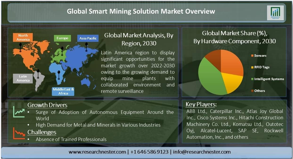 Smart Mining Solution Market