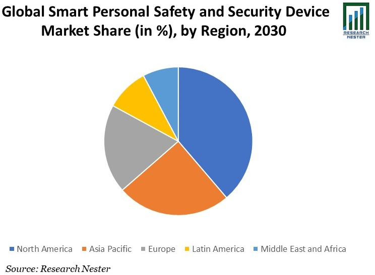 Global Smart Personal Safety and Security Device Market