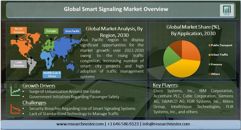 Smart Signalling Market