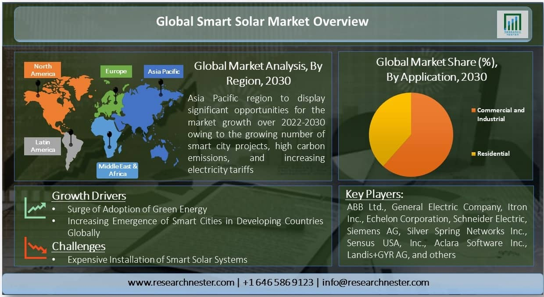 Global Smart Solar Market