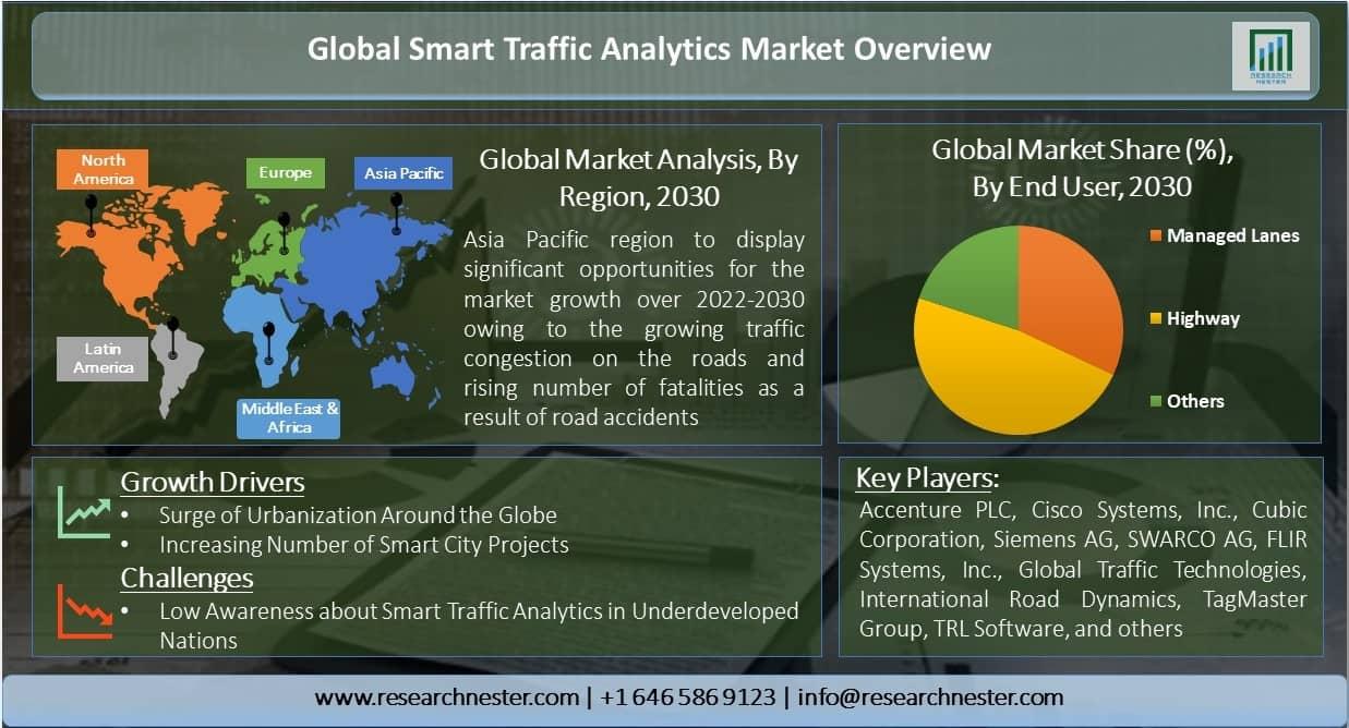 Global-Smart-Traffic-Analytics-Market-Overview
