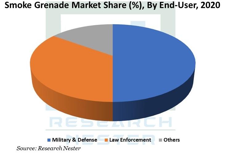 /Global-Smoke-Grenade-Market