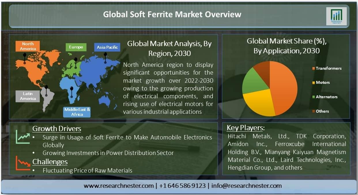 Soft Ferrite Market