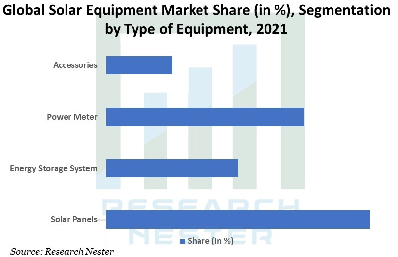 Global-Solar-Equipment-Market-Share