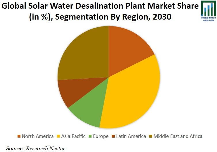 Solar Water Desalination Plant Market Share Graph