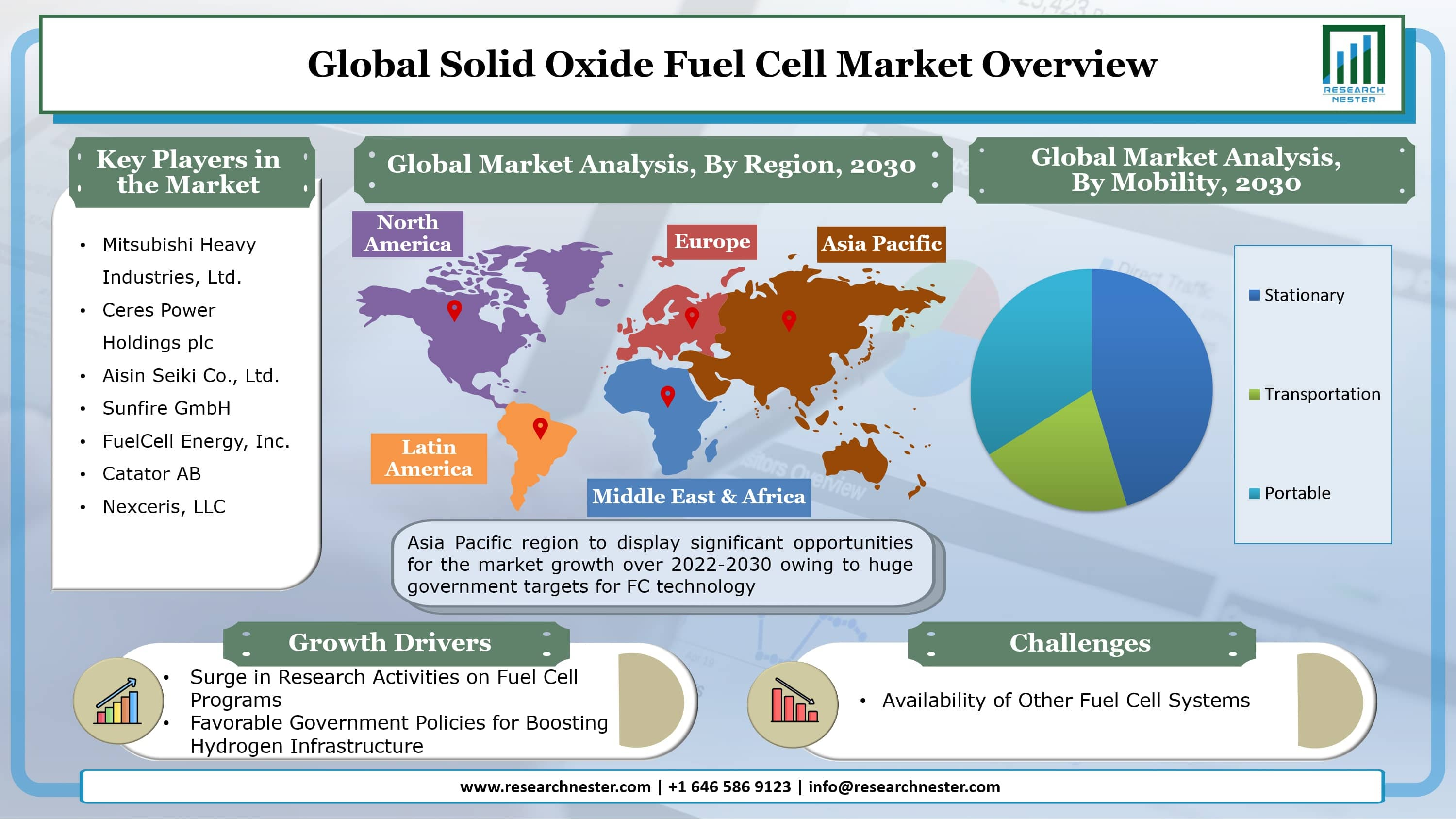 Solid Oxide Fuel Cell Market