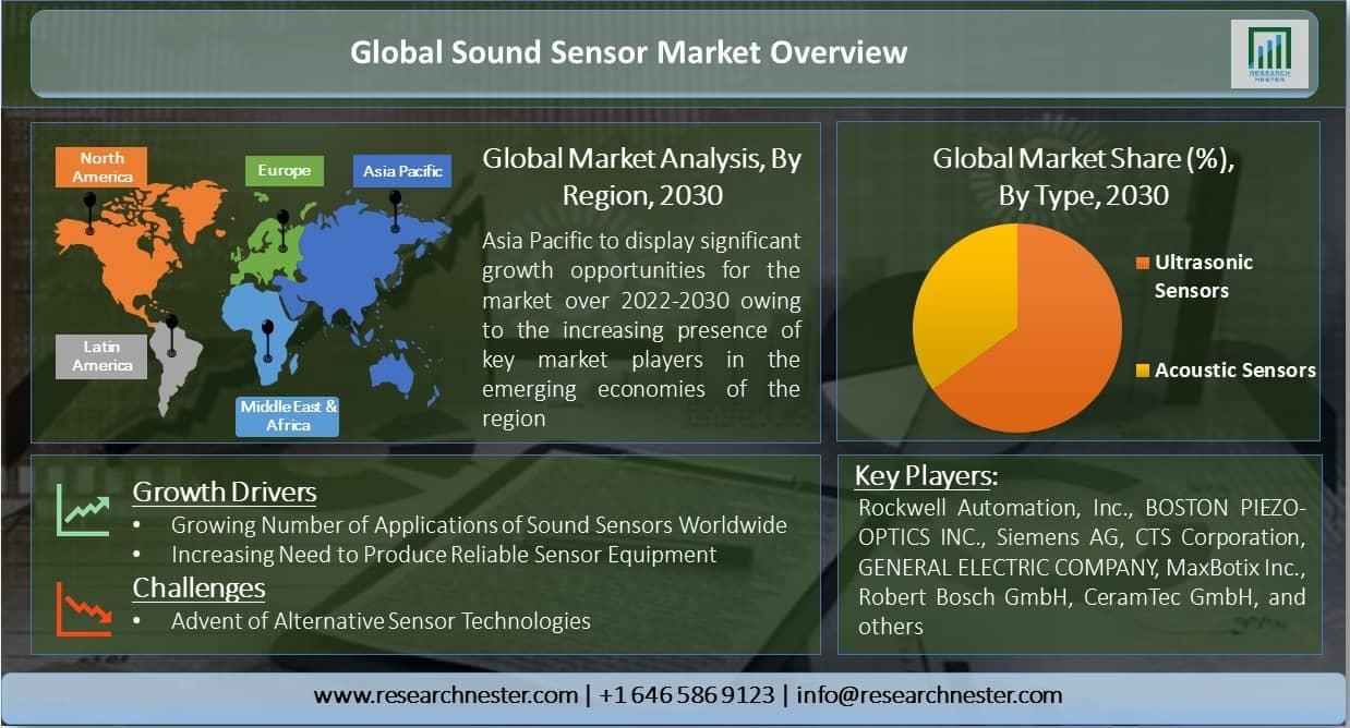 Global-Sound-Sensor-Market-Overview