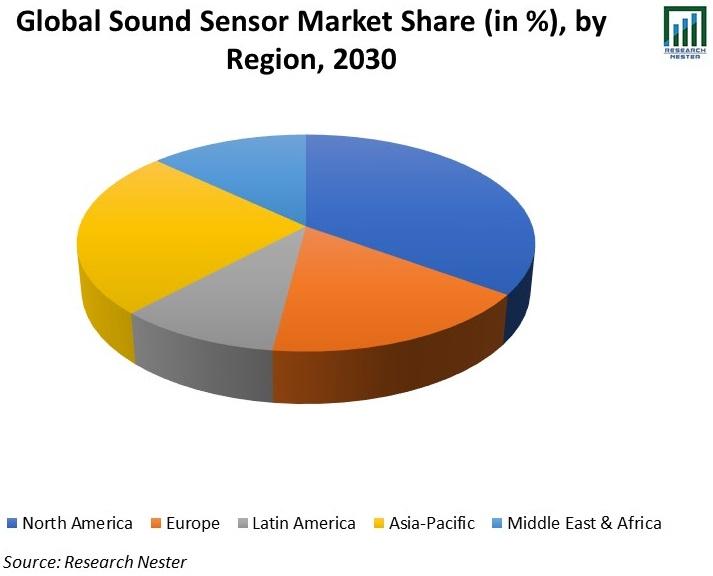 Global-Sound-Sensor-Market-Share