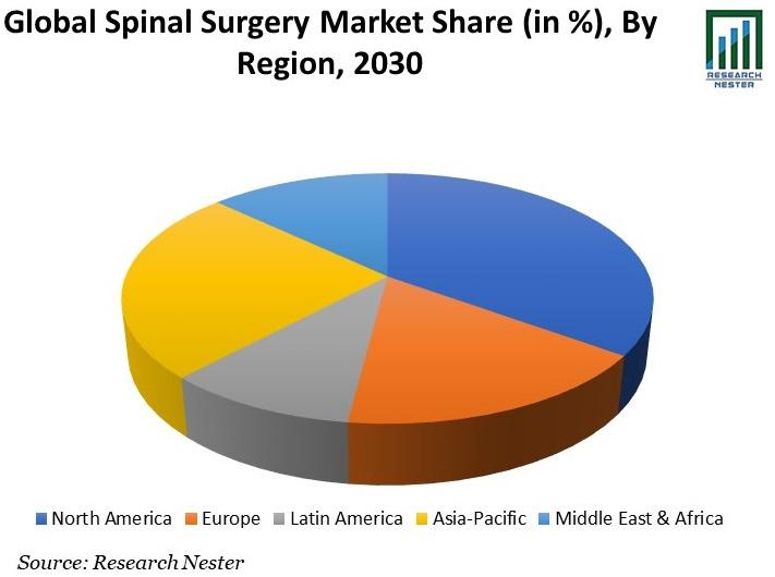Global Spinal Surgery Market