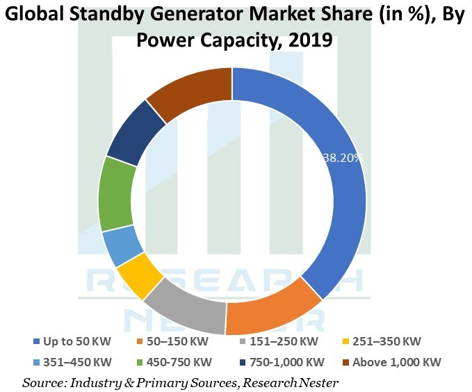 Global-Standby-Generator-Market-Size