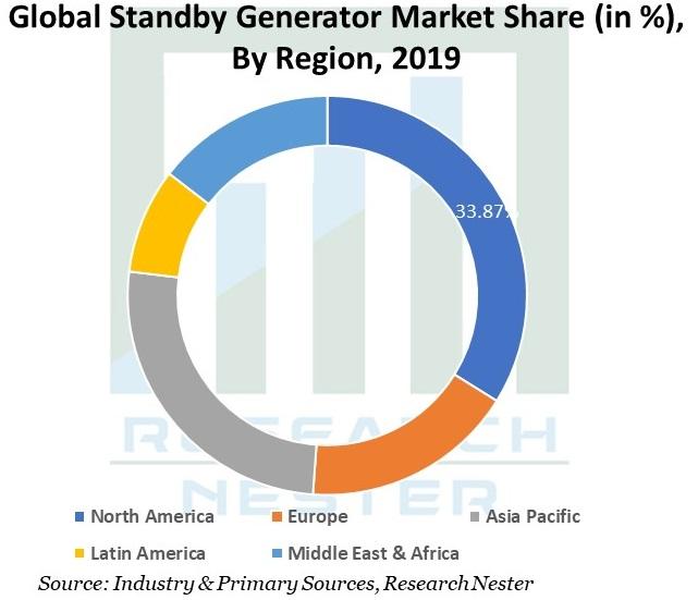 Global-Standby-Generator-Market
