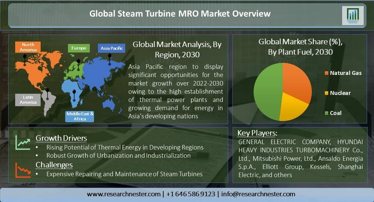 Global-Steam-Turbine-MRO-Market-Size-Overview