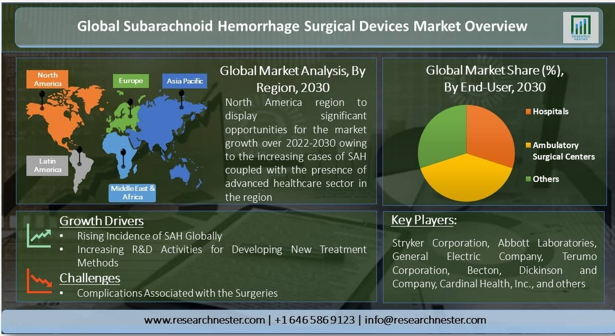Subarachnoid Hemorrhage Surgical Devices Market