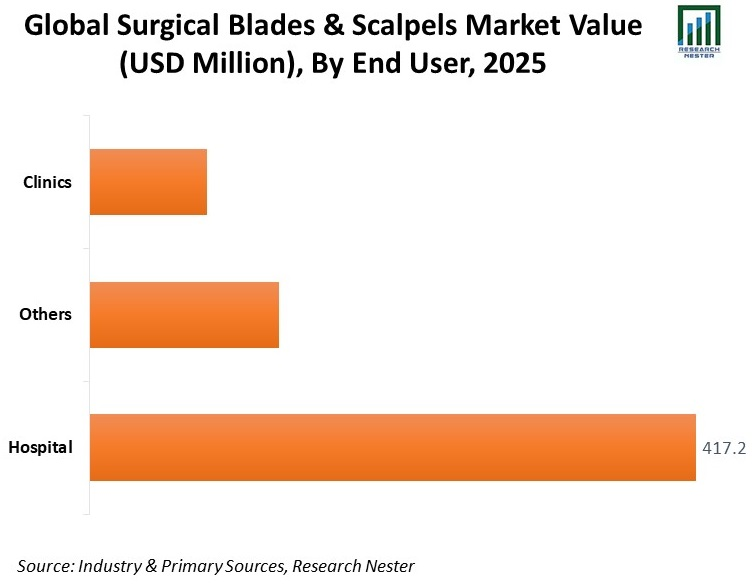 Global-Surgical-Blades-and-Scalpels-Market-Size