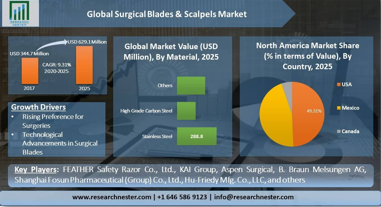 Global-Surgical-Blades-and-Scalpels-Market