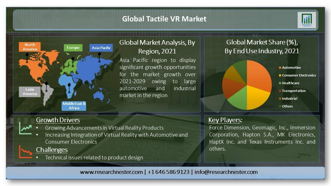 Tactile VR Market