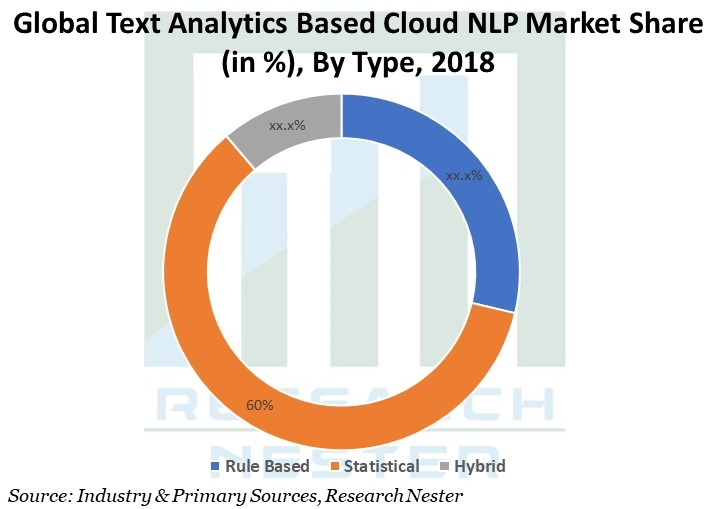 Text Analytics Based Cloud NLP Market Share Graph