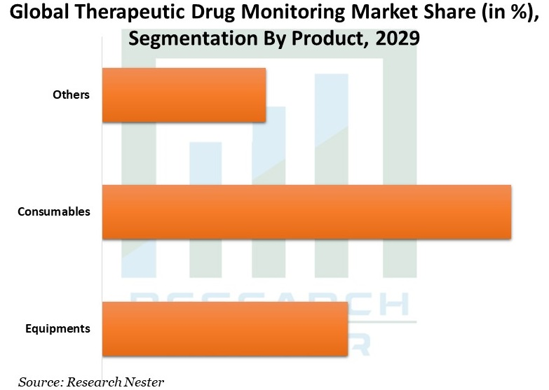 Global-Therapeutic-Drug-Monitoring-Market
