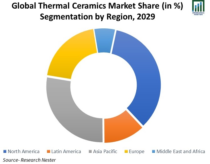 Global-Thermal-Ceramics-Market-Share