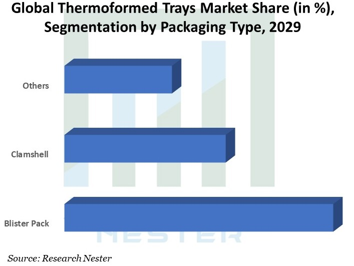 Global-Thermoformed-Trays-Market