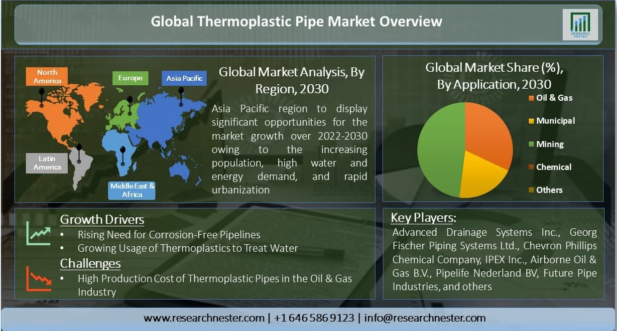 Global-Thermoplastic-Pipe-Market-Overview