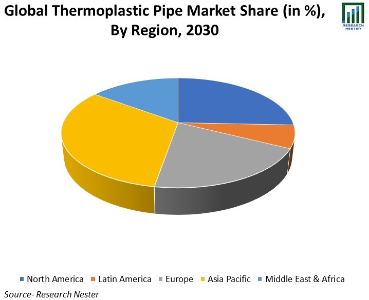 Global-Thermoplastic-Pipe-Market-Share
