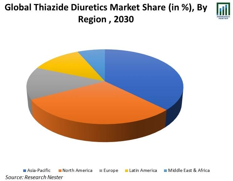 Global-Thiazide-Diuretics-Market-Share