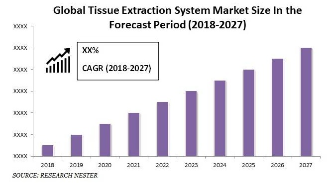 Tissue Extraction System Market size