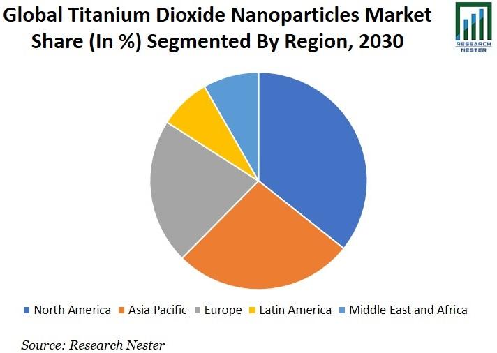 Titanium Dioxide Nanoparticles Market Share Graph