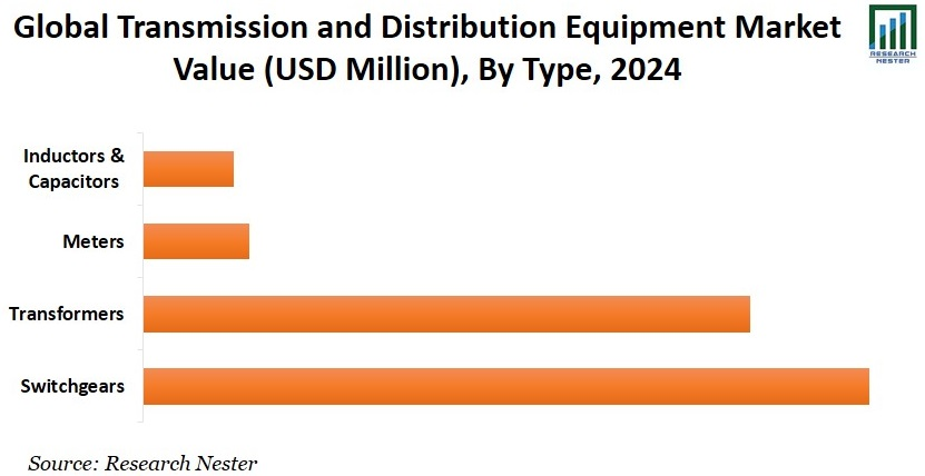 Transmission and Distribution Equipment Market Value Graph