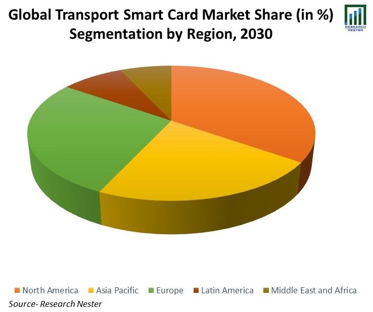 Global-Transport-Smart-Card-Market-Share