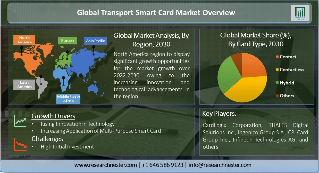 Transport-Smart-Card-Market-Size-Overview.