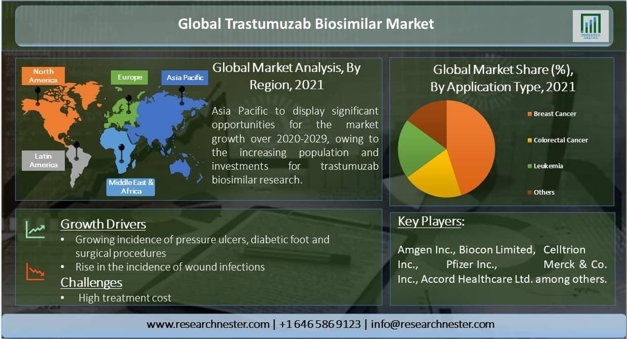 Trastuzumab Biosimilar Market