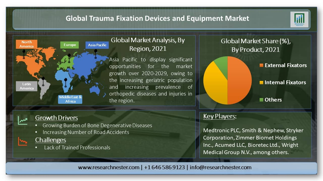 Global-Trauma-Fixation-Devices-and-Equipment-Market-Size