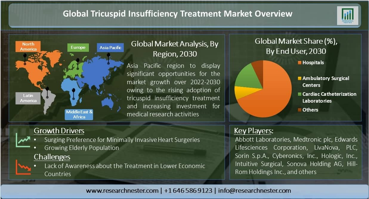 Insufficiency-Treatment-Market-Overview